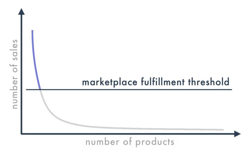 外媒:沃尔玛物流WFS市场占比惨淡