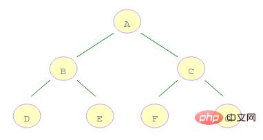广度优先遍历类似于二叉树的什么遍历?