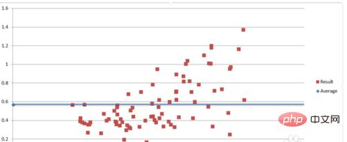 excel怎么在散点图上加一条水平线