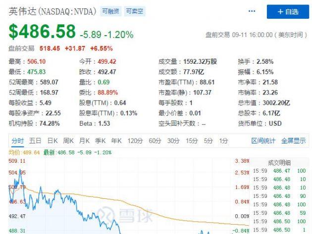 英伟达股价在盘前交易中上涨6.55% 上一交易日收盘时下跌1.2%