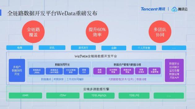 腾讯云发布全链路数据开发平台WeData