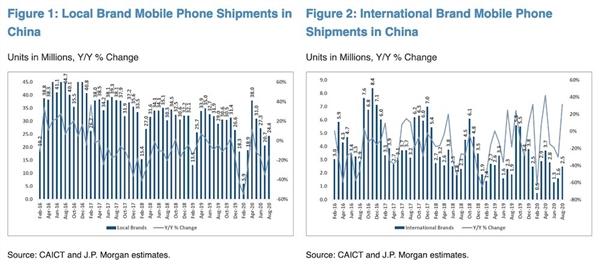iPhone 12发布前:老款苹果手机国内销量大涨