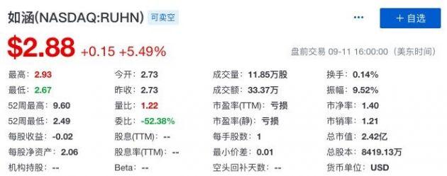 如涵控股第一季度总净营收2.8亿元 同比下滑10%