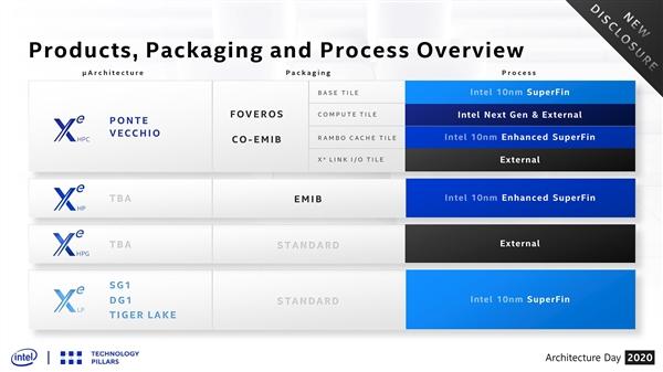 7680核心!Intel Xe HPG高端独立显卡曝光