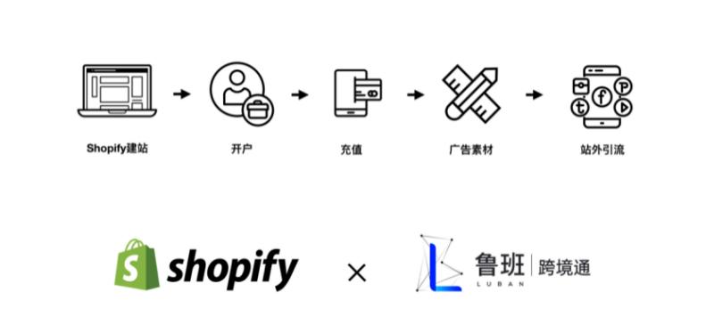 重磅!Shopify与鲁班跨境通正式成为官方合作伙伴!