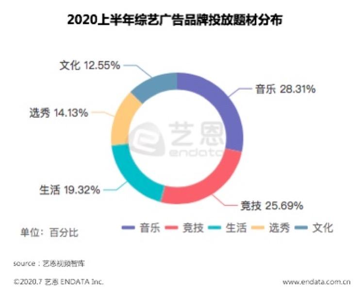"""2020,综艺""""伪爆款"""""""