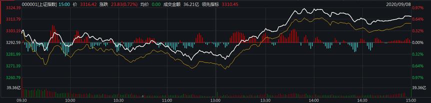 A股连跌四日后迎来反弹,市场调整结束了吗?