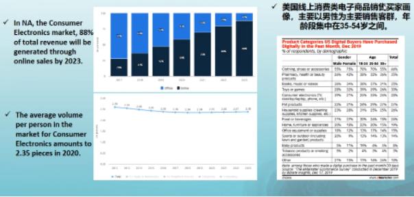 亚马逊官方大公开:从2019年黑五,网一预测今年旺季爆单产品!