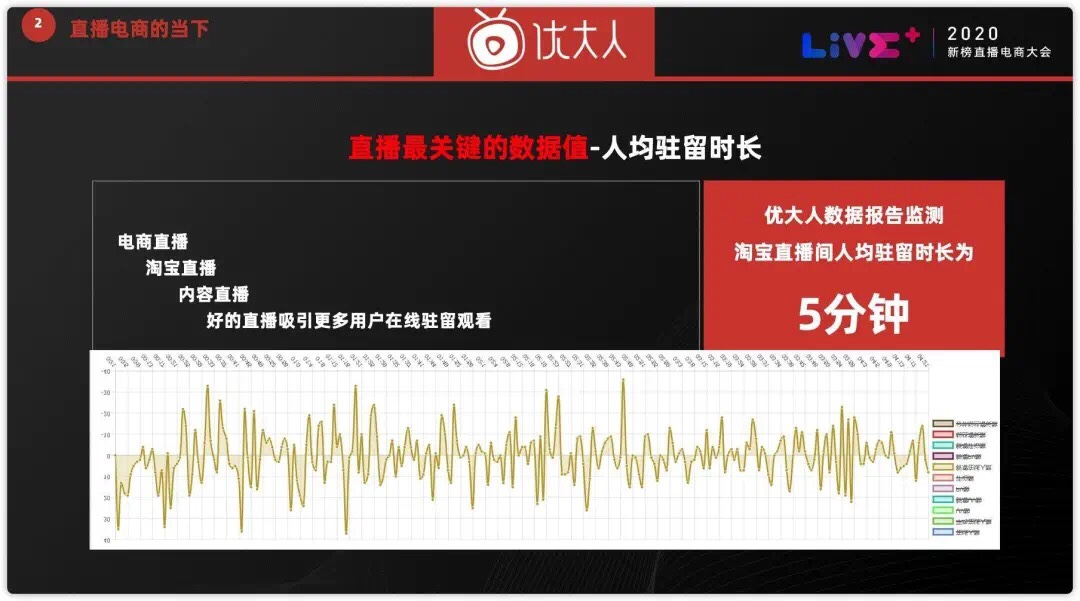 优大人老李谈淘宝直播:预计年底日播50万场;
