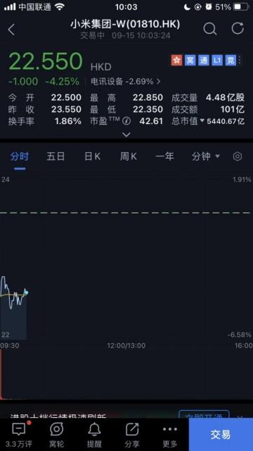 林斌抛售股票套现 70 亿元后,今日小米股价下跌 4.25%