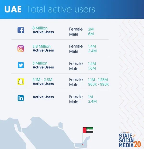 在阿联酋营销用FB,而沙特营销选Twitter,你知道为什么吗