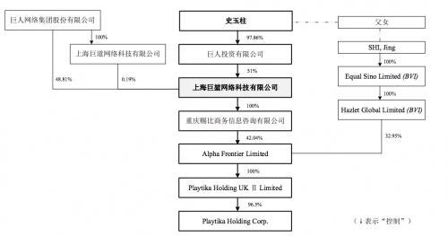 巨人网络业绩增长乏力 曲线收购Playtika能带来多大回报?