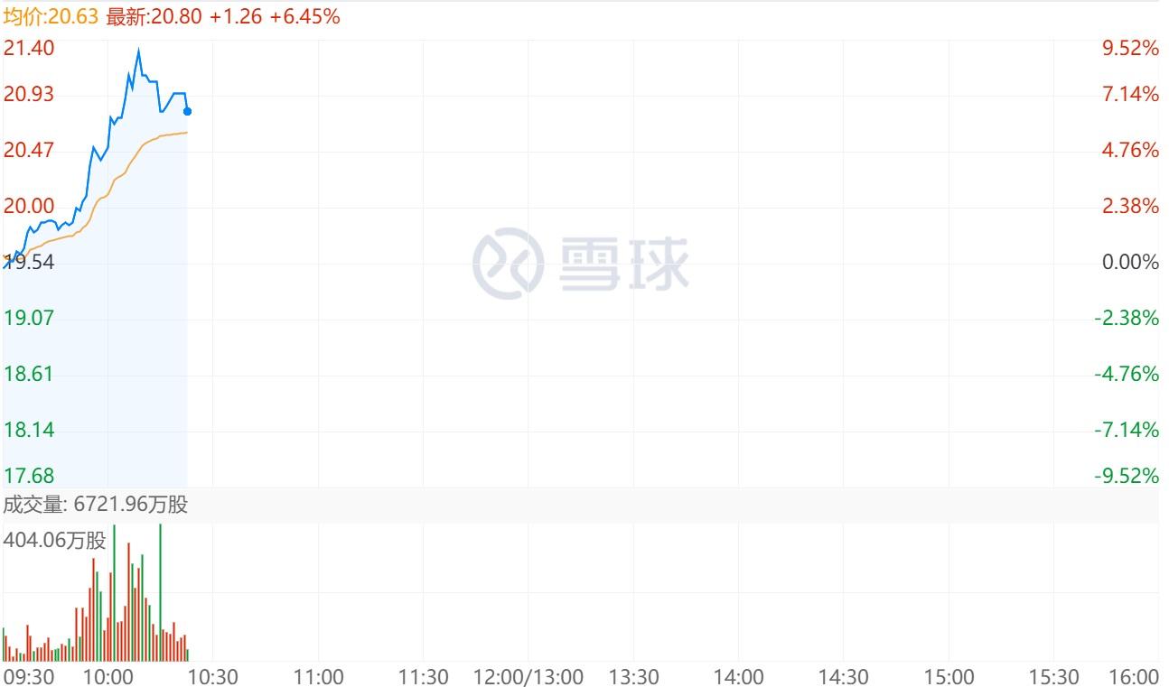 中芯国际盘中涨 9% 称已按相关规定向美方申请继续供货