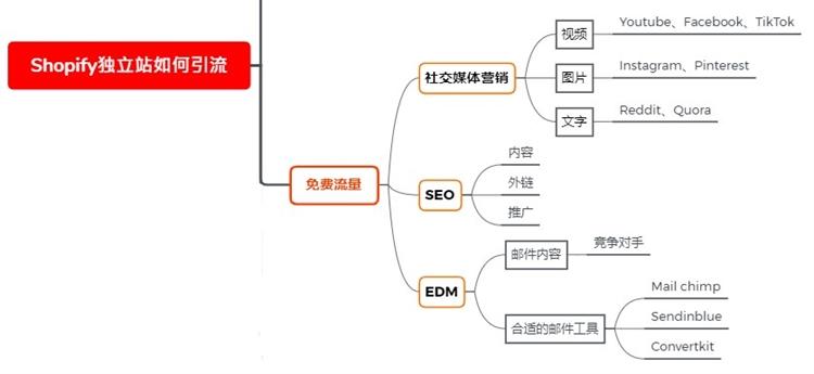 跨境电商Shopify独立站如何引流量?下篇(免费流量版)