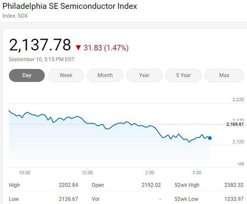 美国三大股指周四收低 费城半导体指数跌1.47%