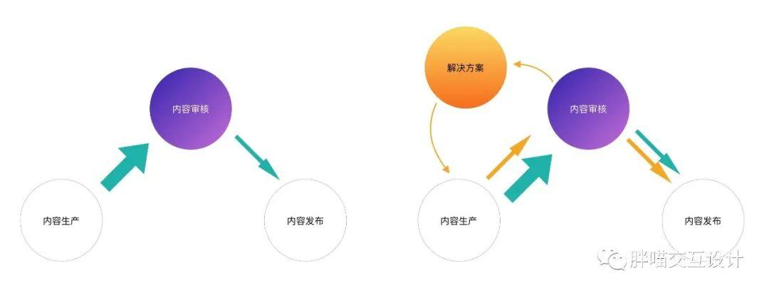 用户体验优化和提升的方案(标准版用户体验优化7大指标)