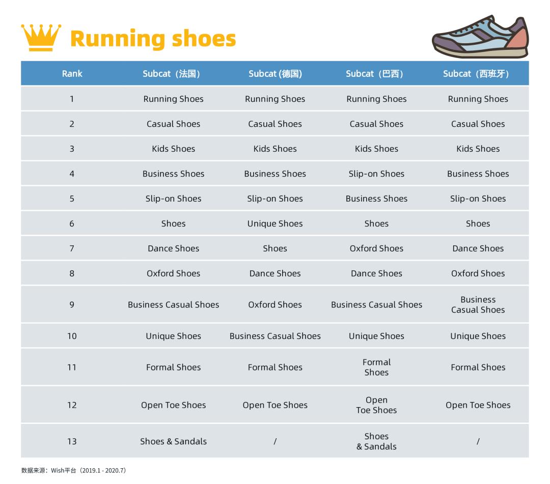 2020旺季鞋靴趋势:运动鞋的热卖新花样!