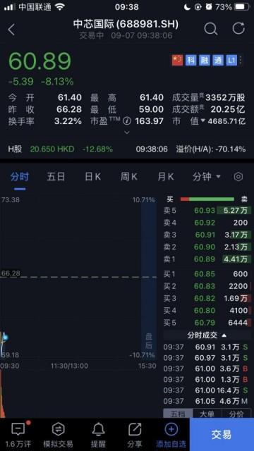 中芯国际 A 股开盘跌 8.13%,此前发布声明称一直合法依规经营