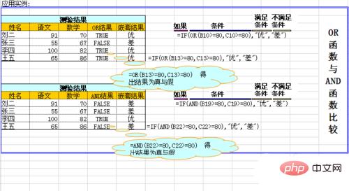表格if函数多条件格式怎么使用