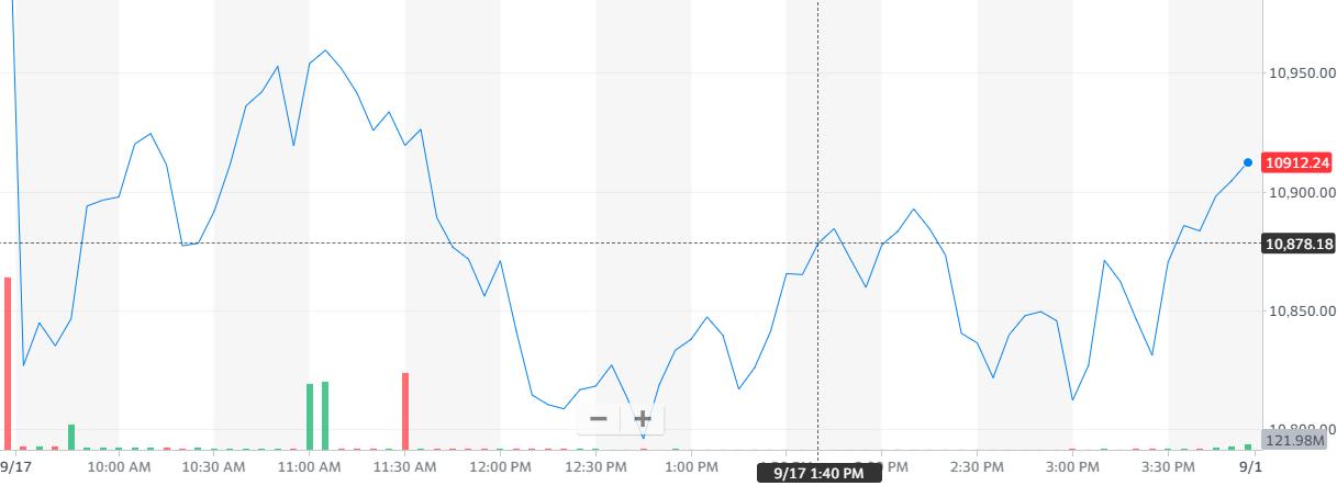 股讯 | 经济复苏前景不明美股收低 京东健康或最早本月赴港IPO