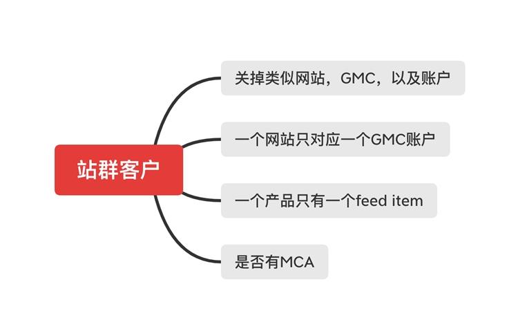 GMC被封了怎么办?Google Ads 账户自查办法,如何预防GMC被封禁,以及解封GMC的处理办法