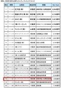 日本最有钱企业是哪家?索尼排名出乎意料