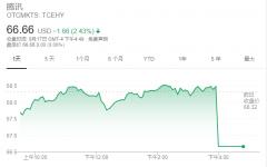 美国把魔爪伸向腾讯游戏 腾讯控股ADR尾盘跳水