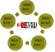 品牌网络营销策略是什么?