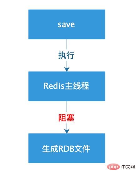 深入了解 Redis持久化 中的 快照方式(RDB)