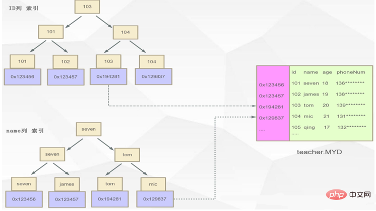 深入理解Mysql的B+Tree索引原理