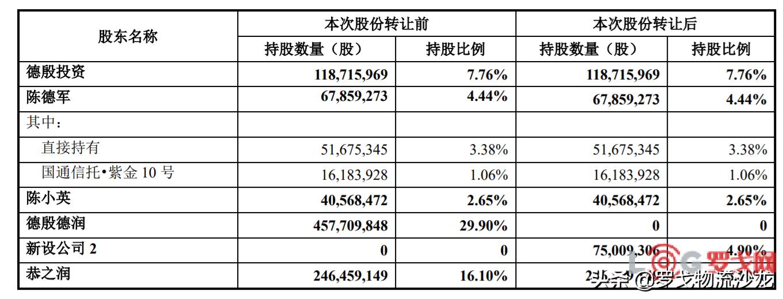 阿里巴巴32.95亿元增持申通,股份增持至25%