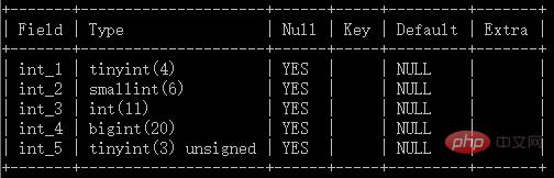 MySQL 教程之列类型中的数值型