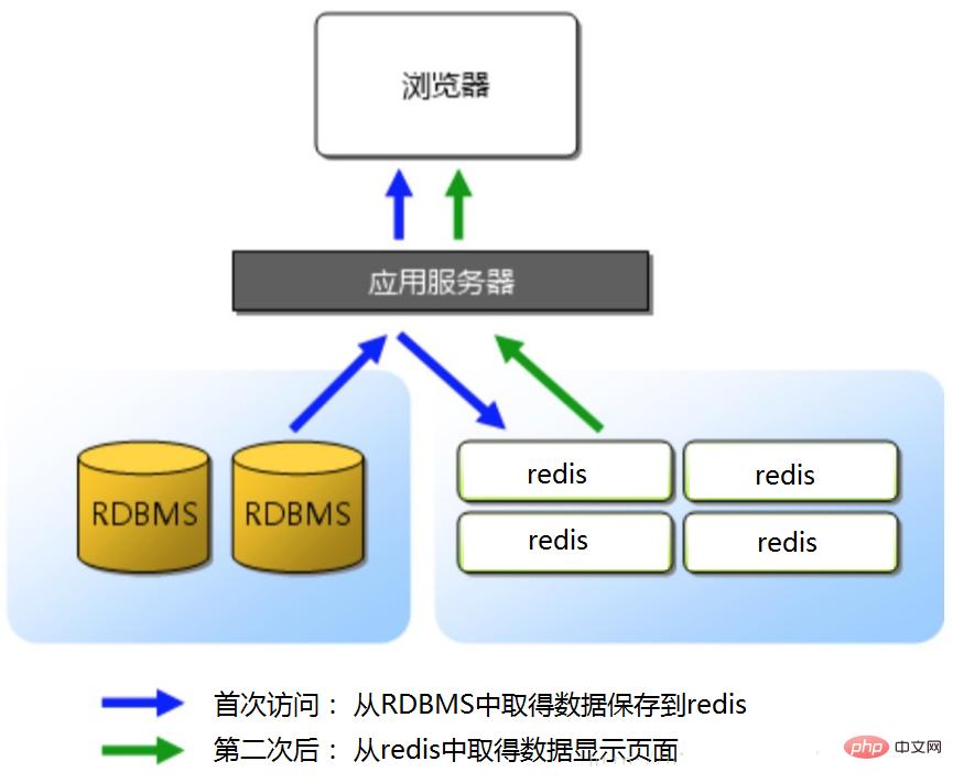 redis如何实现与数据库同步
