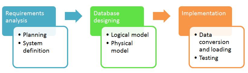 数据库设计教程:学习数据建模