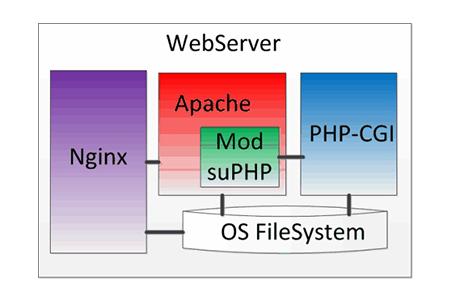 apache服务器是什么