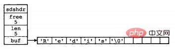 Redis内存模型(详解)