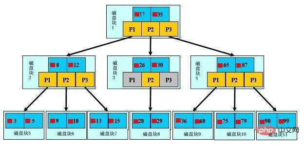 MySQL索引原理以及优化
