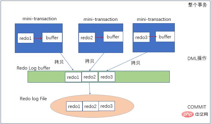MySQL事务中的redo与undo的分析(图文)