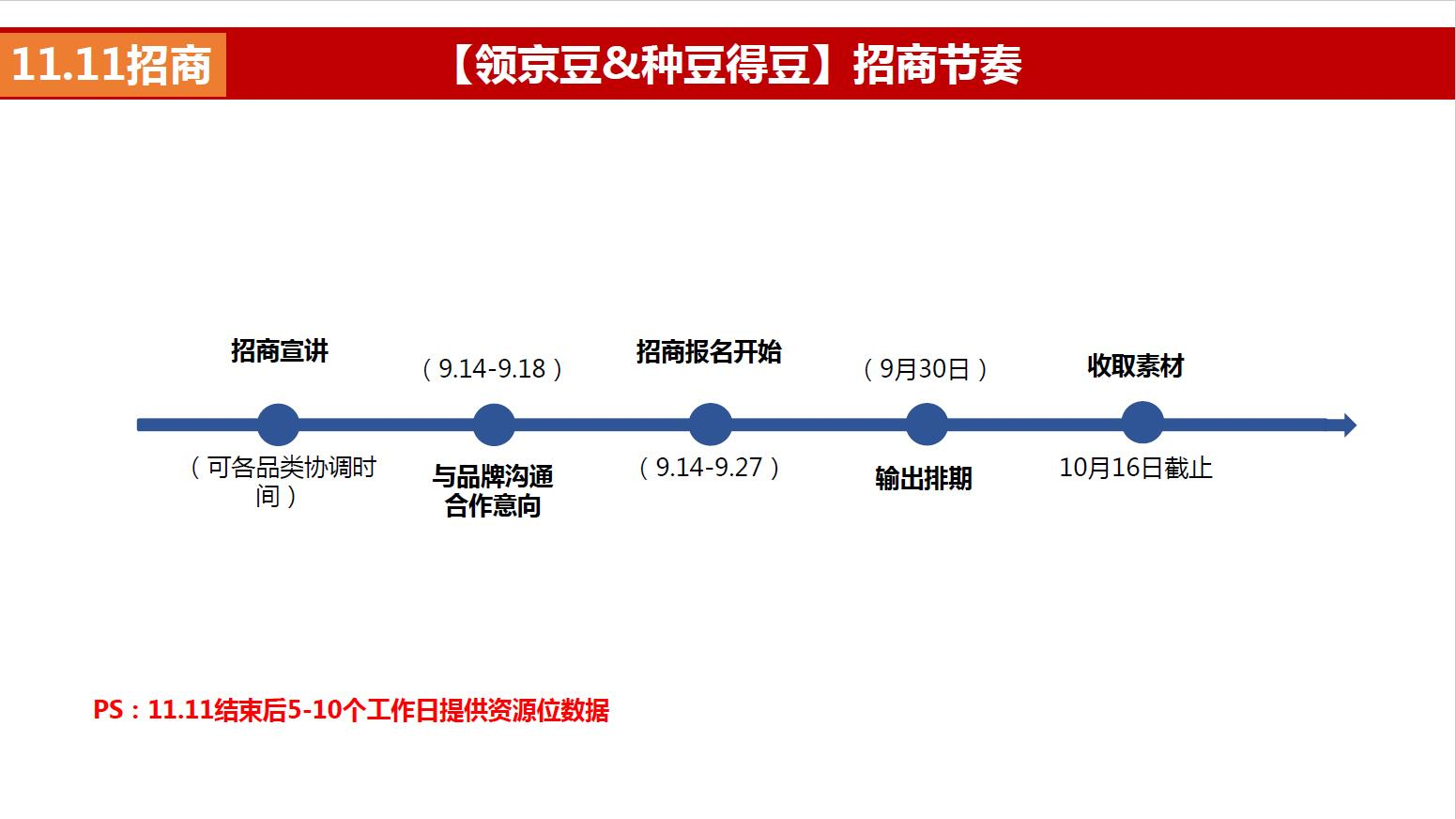 2020京东11.11领京豆&种豆得豆招商方案公布