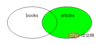 sql左连接和右连接区别是什么?