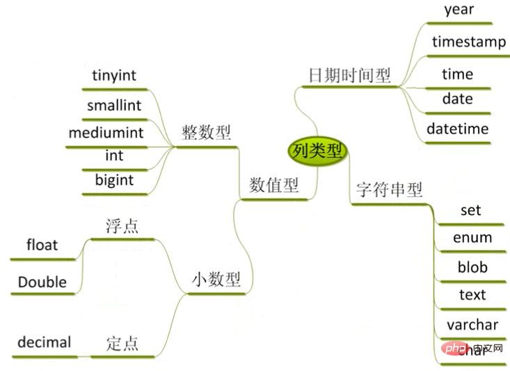 MySQL 教程之列类型中的日期时间型