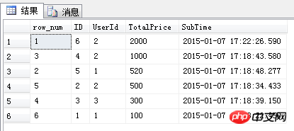 Sql 四大排名函数(ROW_NUMBER、RANK、DENSE_RANK、NTILE)简介