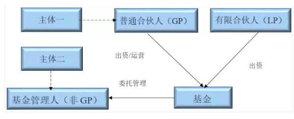 有限合伙人(LP)与普通合伙人(GP)的本质区别?
