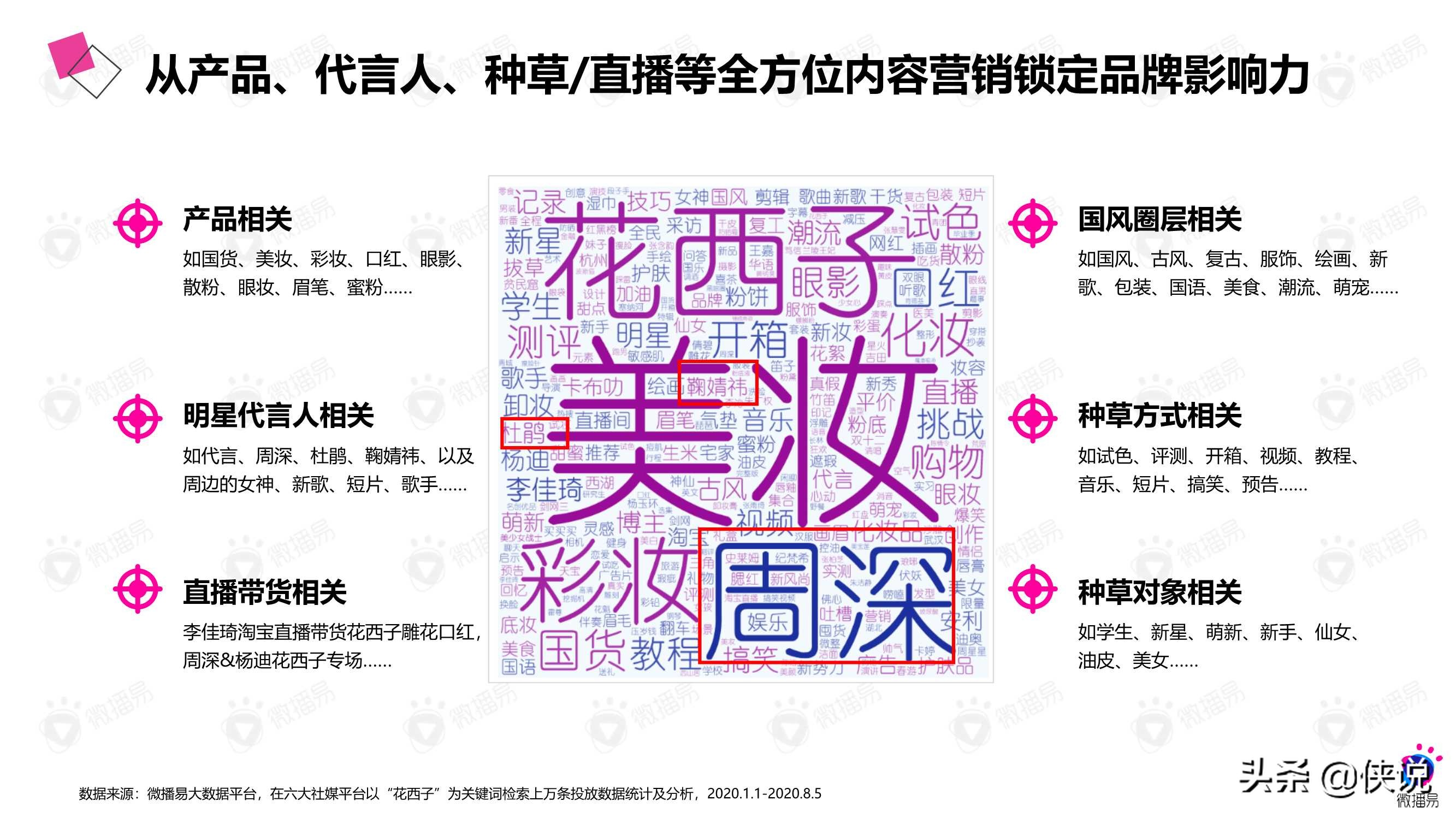 微播易:详析花西子的社媒营销策略