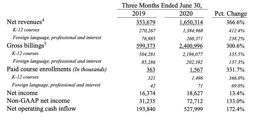 「双面」跟谁学:半年做空12次,股价反涨548%