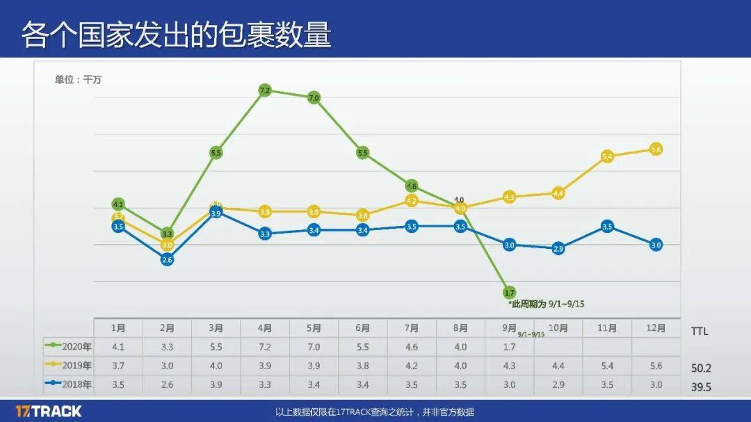 重磅冲击,物流之殇何时能破,8月份包裹量又又又减少151万,降幅为7.93%