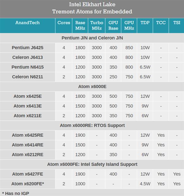 Intel发布10nm++嵌入式奔腾/赛扬/凌动:4核心只要6.5W