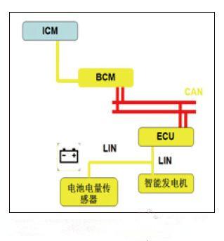 汽车BCM和ECU是什么关系呢