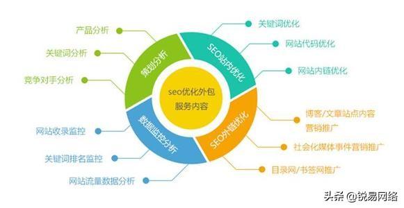 百度seo网站优化方案(新站7天上首页的操作步骤)