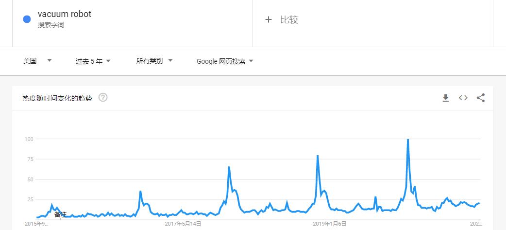 深圳一品牌超越Anker跃居销量榜首,只因这个产品!